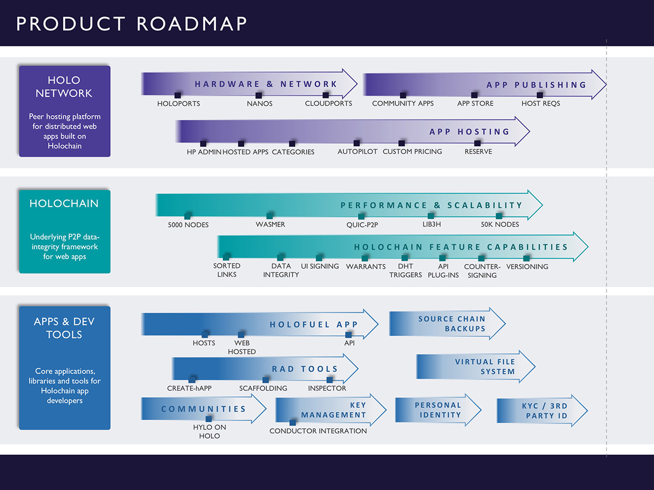Holo Product Roadmap