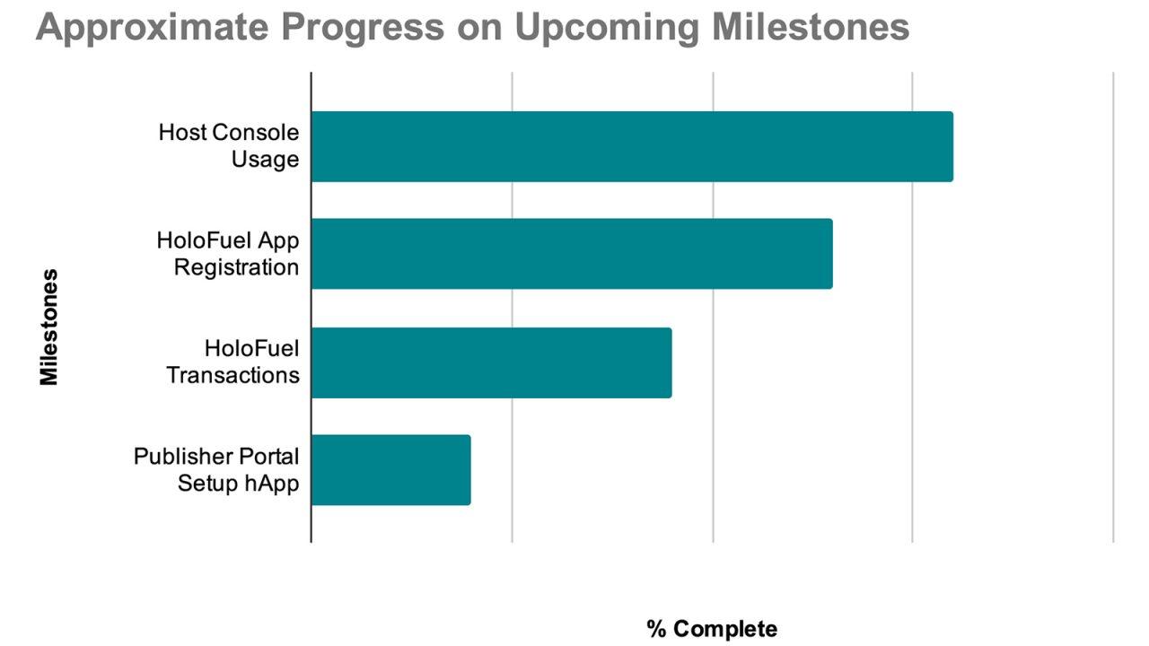 Progress on Development in 2021
