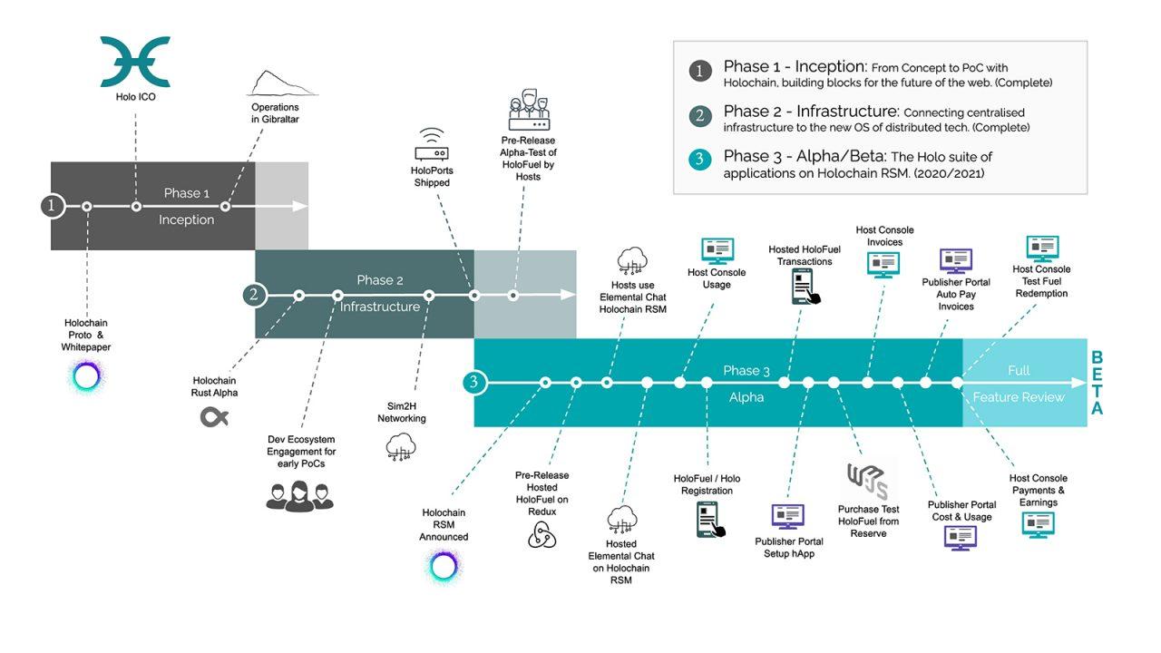 Holo Roadmap 2021